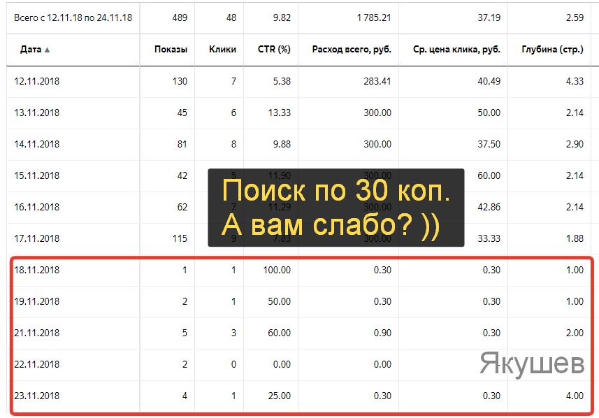 Кейс Яндекс Директ обувь Timberland статистика