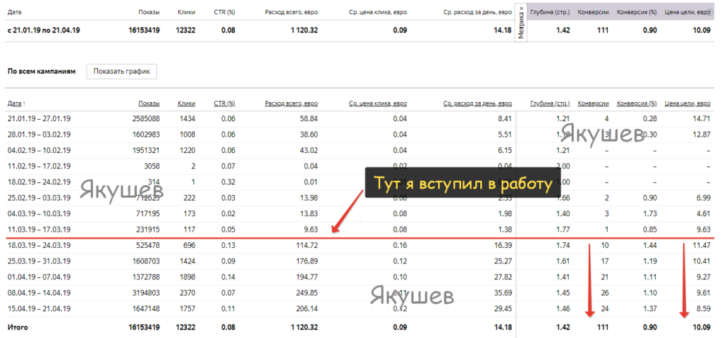 Кейс Яндекс Директ статистика по всем кампаниям на 22.04.19