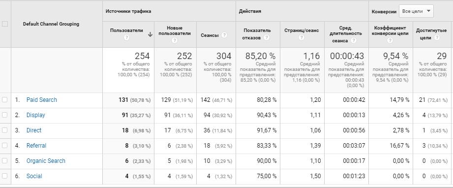Уголовный адвокат в СПб статистика Google Analytics
