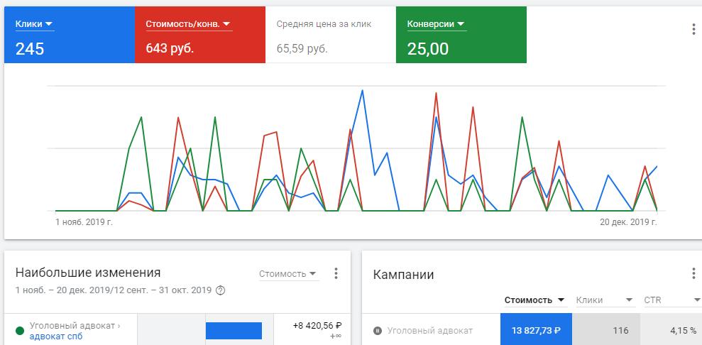 Уголовный адвокат в СПб статистика Google Ads
