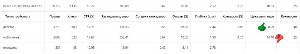Директ статистика по мобильным устройствам