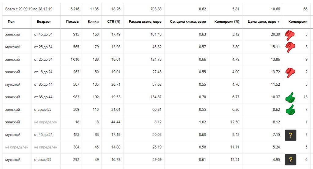 Яндекс Директ статистика по полу и возрасту