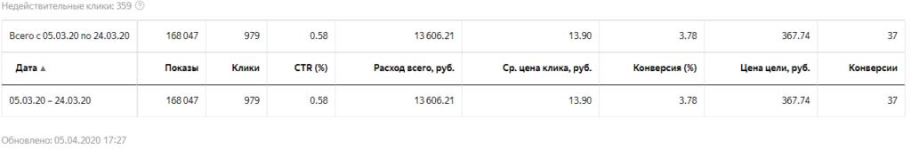 Яндекс Директ банкротство физических лиц общая статистика