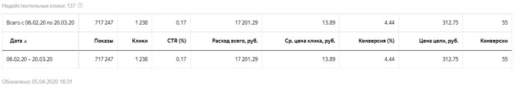 Яндекс Директ взыскание долгов общая статистика
