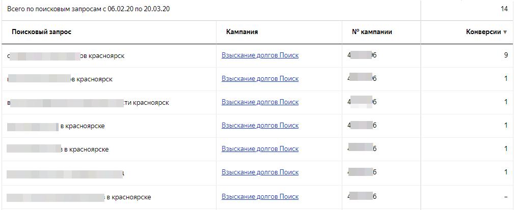 Яндекс Директ взыскание долгов статистика по запросам