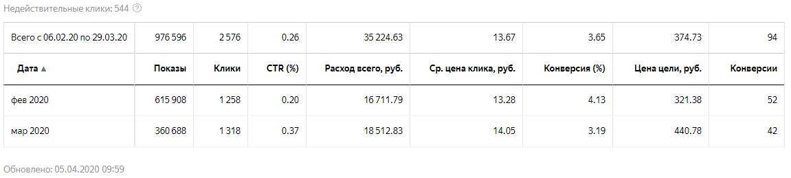Юридические услуги в Красноярске статистика по Яндекс Директ