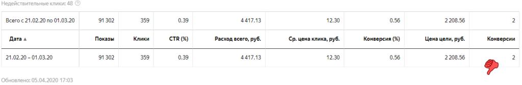 Яндекс Директ защита прав потребителей общая статистика