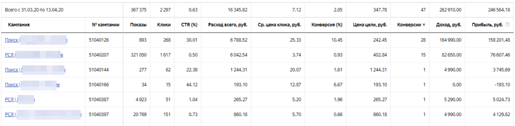 Яндекс Директ Магазин Афганских казанов доходы по источникам