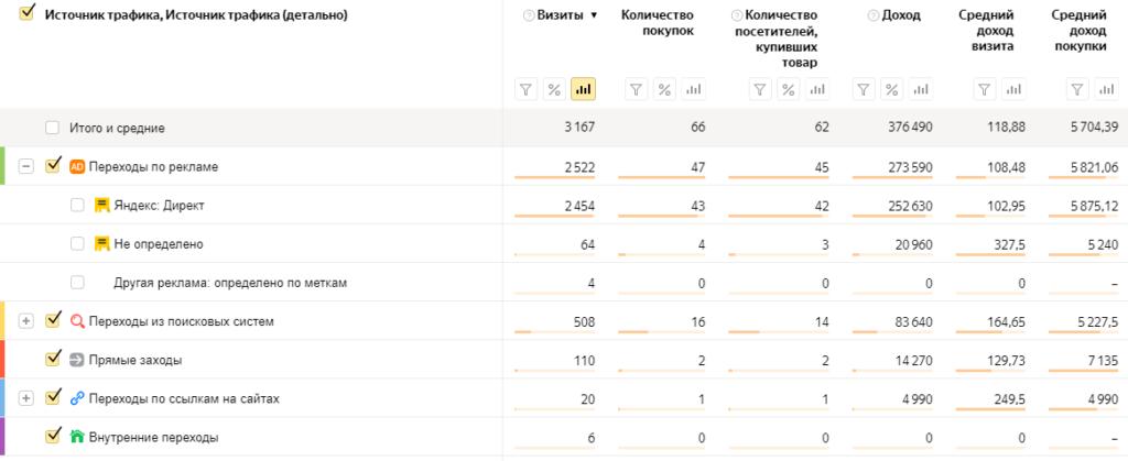 Яндекс Директ Магазин Афганских казанов доходы по данным Яндекс Метрики